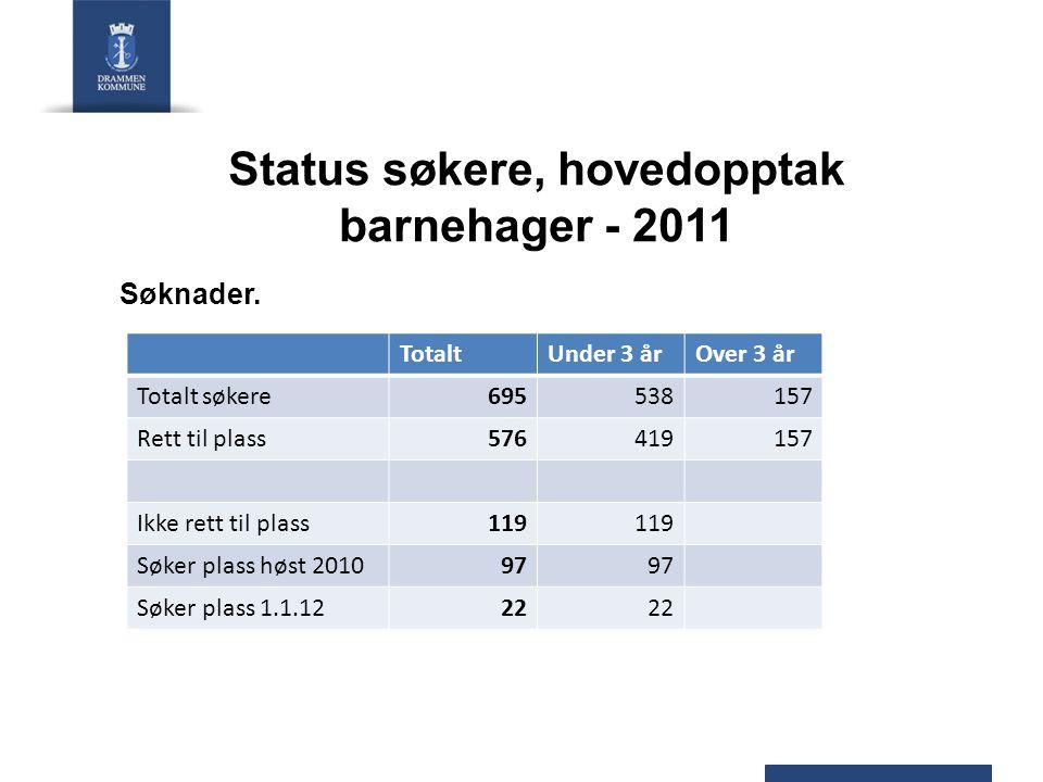 Ledige plasser Eksisterende barnehager:Ca 715 Nye plasser:60 (Fjell, Dampsentralen, Drafnkollen) Ledige plasser totalt:Ca 775