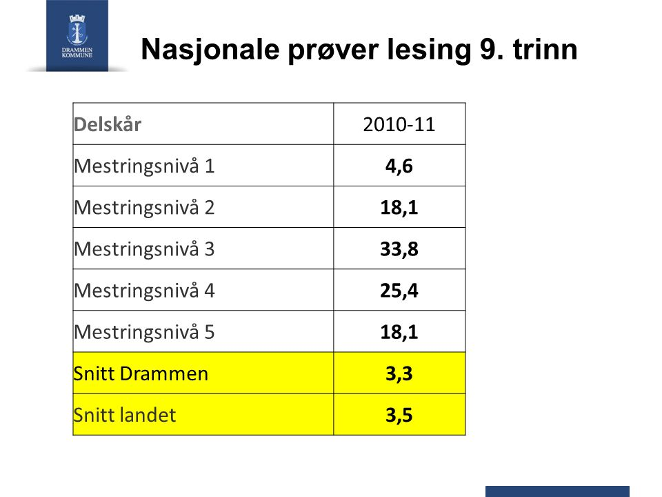 Nasjonale prøver – fritatt og ikke deltatt Fritatt Ikke deltattSum Drammen Lesing 5.
