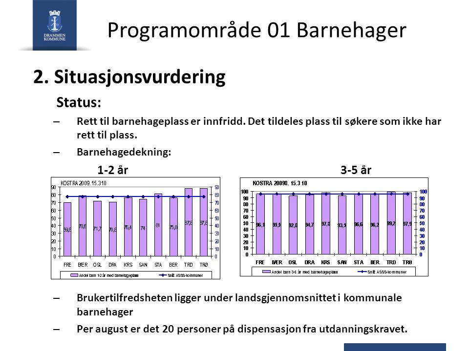 Programområde 01 Barnehager 2.Situasjonsvurdering Status: – Rett til barnehageplass er innfridd.