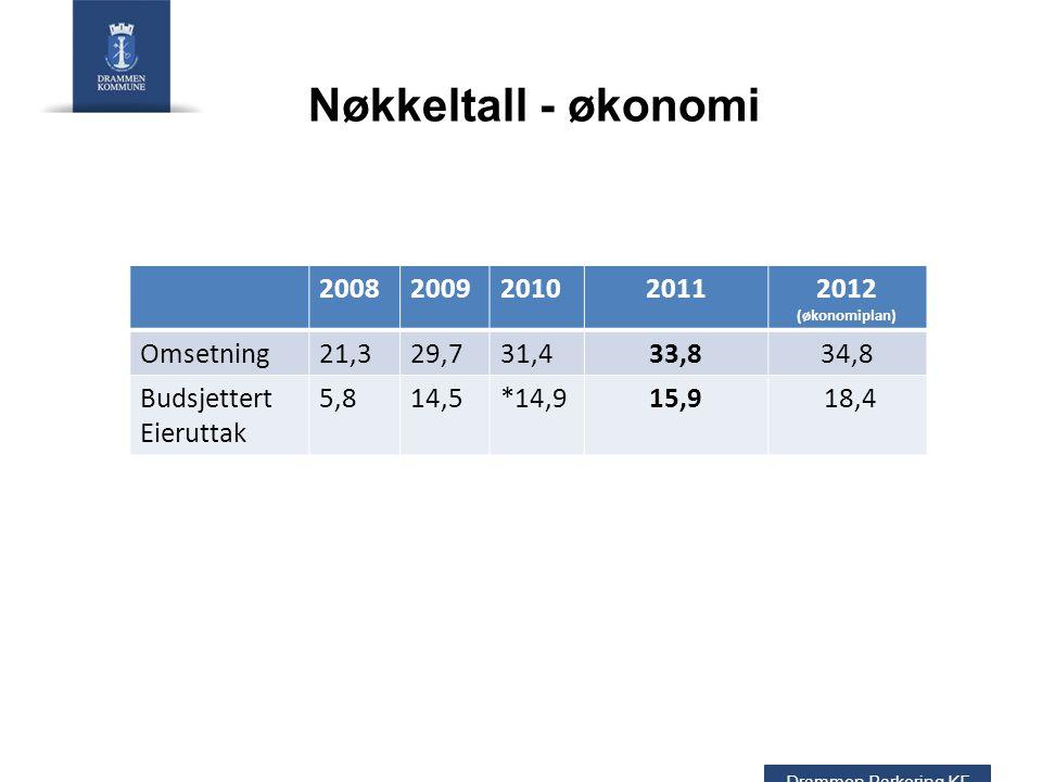 Nøkkeltall - økonomi Drammen Parkering KF 20082009201020112012 (økonomiplan) Omsetning21,329,731,433,834,8 Budsjettert Eieruttak 5,814,5*14,915,9 18,4