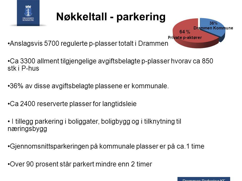Nøkkeltall - parkering Drammen Parkering KF 36% Drammen Kommune Anslagsvis 5700 regulerte p-plasser totalt i Drammen Ca 3300 allment tilgjengelige avgiftsbelagte p-plasser hvorav ca 850 stk i P-hus 36% av disse avgiftsbelagte plassene er kommunale.