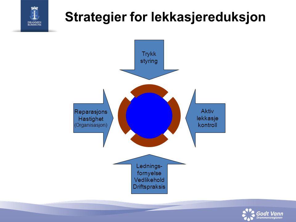 Strategier for lekkasjereduksjon Trykk styring Aktiv lekkasje kontroll Lednings- fornyelse Vedlikehold Driftspraksis Reparasjons Hastighet (Organisasjon)