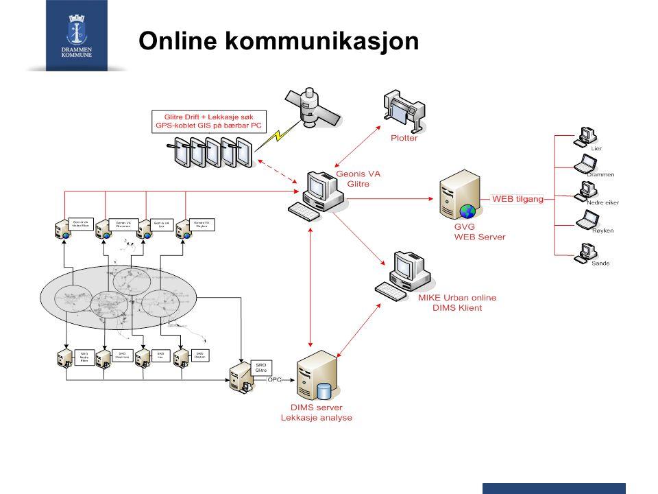 Online kommunikasjon