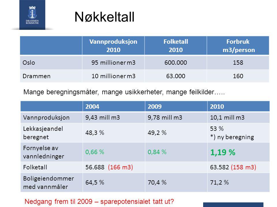 Vannproduksjon 2010 Folketall 2010 Forbruk m3/person Oslo95 millioner m3600.000158 Drammen10 millioner m363.000160 Nøkkeltall Mange beregningsmåter, mange usikkerheter, mange feilkilder…..