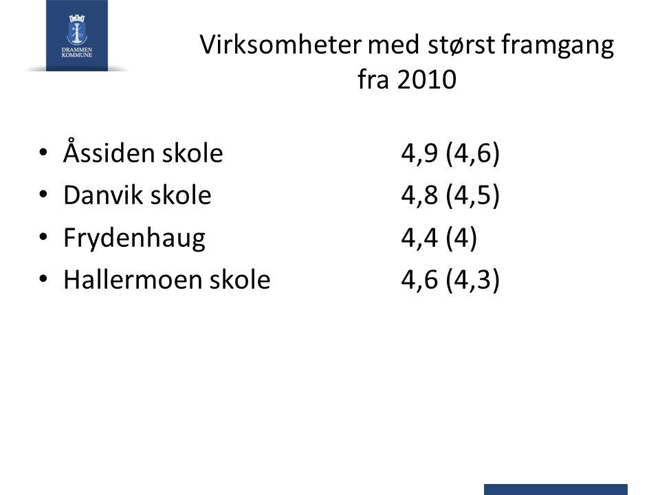 Virksomheter med størst framgang fra 2010 Åssiden skole4,9 (4,6) Danvik skole4,8 (4,5) Frydenhaug4,4 (4) Hallermoen skole 4,6 (4,3)