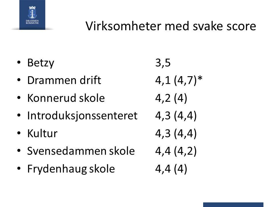 Virksomheter med svake score Betzy3,5 Drammen drift4,1 (4,7)* Konnerud skole4,2 (4) Introduksjonssenteret 4,3 (4,4) Kultur4,3 (4,4) Svensedammen skole4,4 (4,2) Frydenhaug skole4,4 (4)