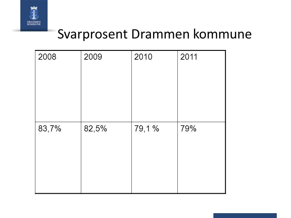 Svarprosent Drammen kommune 2008200920102011 83,7%82,5%79,1 %79%