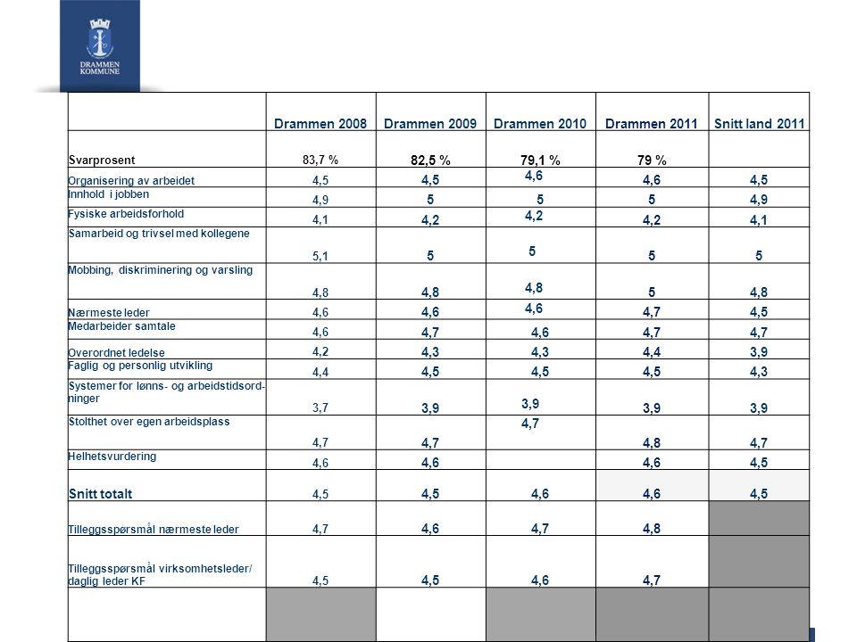 Drammen 2008Drammen 2009Drammen 2010Drammen 2011Snitt land 2011 Svarprosent83,7 % 82,5 %79,1 %79 % Organisering av arbeidet 4,5 4,6 4,5 Innhold i jobben 4,9 555 Fysiske arbeidsforhold 4,1 4,2 4,1 Samarbeid og trivsel med kollegene 5,1 5 5 55 Mobbing, diskriminering og varsling 4,8 4,8 5 Nærmeste leder 4,6 4,74,5 Medarbeider samtale 4,6 4,74,64,7 Overordnet ledelse 4,2 4,3 4,43,9 Faglig og personlig utvikling 4,4 4,5 4,3 Systemer for lønns- og arbeidstidsord- ninger 3,7 3,9 3,9 Stolthet over egen arbeidsplass 4,7 4,84,7 Helhetsvurdering 4,6 4,5 Snitt totalt 4,5 4,6 4,5 Tilleggsspørsmål nærmeste leder 4,7 4,64,74,8 Tilleggsspørsmål virksomhetsleder/ daglig leder KF 4,5 4,64,7
