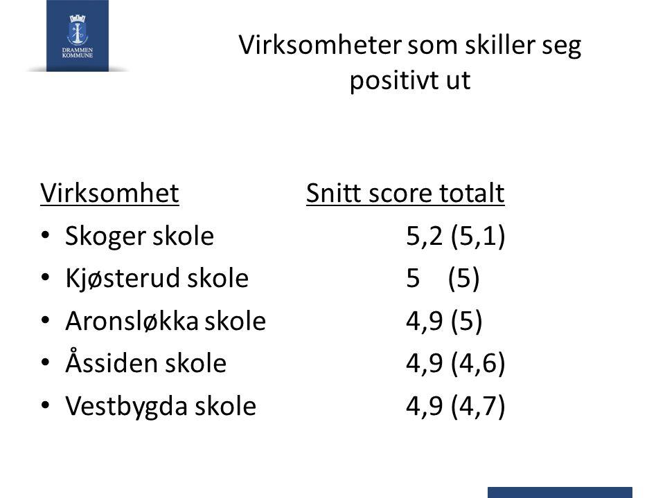 Virksomheter som skiller seg positivt ut VirksomhetSnitt score totalt Skoger skole5,2 (5,1) Kjøsterud skole5 (5) Aronsløkka skole4,9 (5) Åssiden skole4,9 (4,6) Vestbygda skole4,9 (4,7)