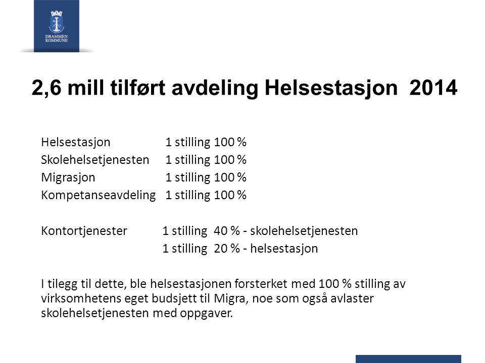 2,6 mill tilført avdeling Helsestasjon 2014 Helsestasjon 1 stilling 100 % Skolehelsetjenesten 1 stilling 100 % Migrasjon 1 stilling 100 % Kompetanseav
