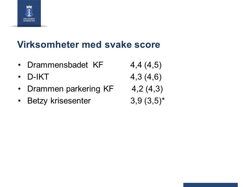 Virksomheter med svake score DrammensbadetKF4,4 (4,5) D-IKT4,3 (4,6) Drammen parkering KF 4,2 (4,3) Betzy krisesenter3,9 (3,5)*