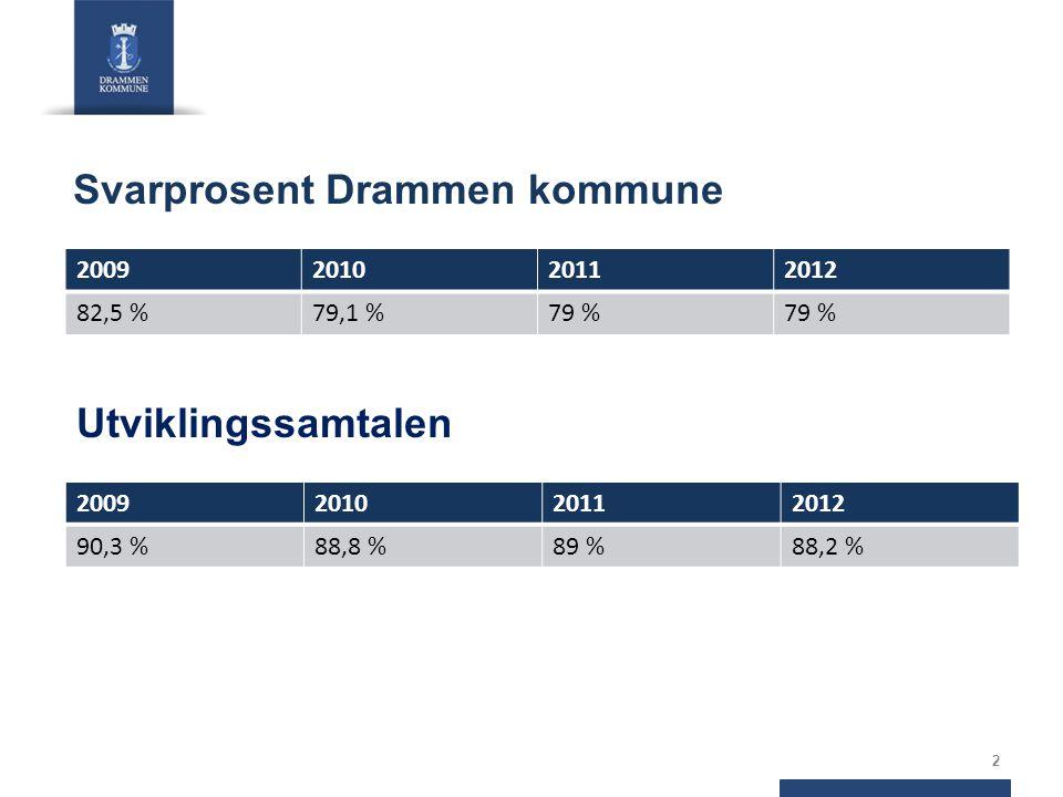 Svarprosent Drammen kommune 2009201020112012 82,5 %79,1 %79 % 2 Utviklingssamtalen 2009201020112012 90,3 %88,8 %89 %88,2 %