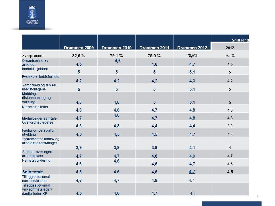 3 Drammen 2009Drammen 2010Drammen 2011Drammen 2012 Snitt land 2012 Svarprosent 82,5 %79,1 %79,0 % 78,6% 65 % Organisering av arbeidet 4,5 4,6 4,7 4,5 Innhold i jobben 5555,1 5 Fysiske arbeidsforhold 4,2 4,3 4,2 Samarbeid og trivsel med kollegene 5555,1 5 Mobbing, diskriminering og varsling 4,8 55,1 5 Nærmeste leder 4,6 4,74,8 4,6 Medarbeider samtale 4,7 4,6 4,74,8 Overordnet ledelse 4,3 4,4 3,9 Faglig og personlig utvikling 4,5 4,7 4,3 Systemer for lønns- og arbeidstidsord-ninger 3,9 4,1 4 Stolthet over egen arbeidsplass 4,7 4,84,9 4,7 Helhetsvurdering 4,6 4,7 4,5 Snitt totalt4,54,6 4,7 4,5 Tilleggsspørsmål nærmeste leder 4,64,74,8 4,7 Tilleggsspørsmål virksomhetsleder/ daglig leder KF 4,54,64,7 4,8