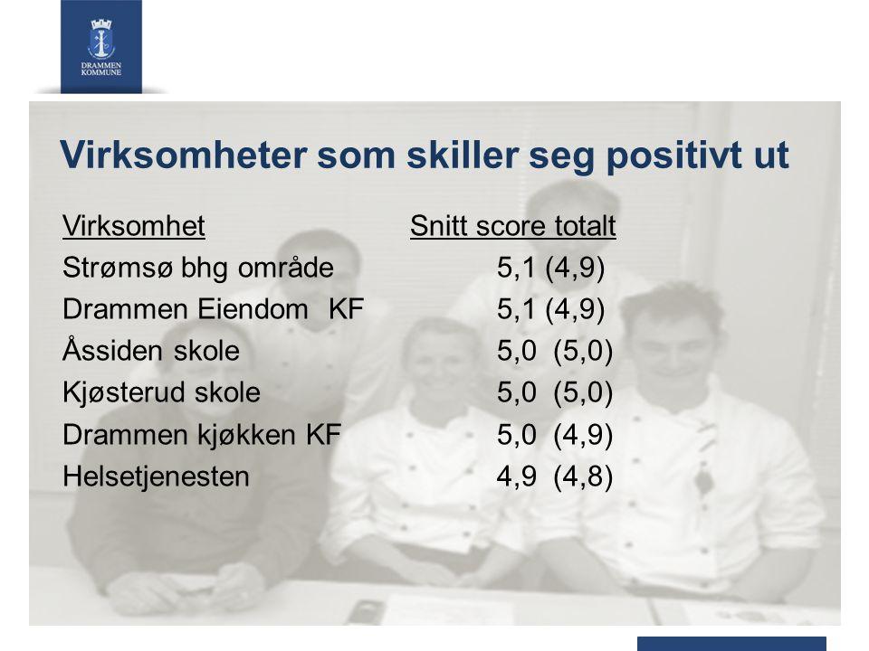 Virksomheter som skiller seg positivt ut VirksomhetSnitt score totalt Strømsø bhg område5,1 (4,9) Drammen Eiendom KF 5,1 (4,9) Åssiden skole5,0 (5,0) Kjøsterud skole 5,0 (5,0) Drammen kjøkken KF 5,0 (4,9) Helsetjenesten 4,9 (4,8)