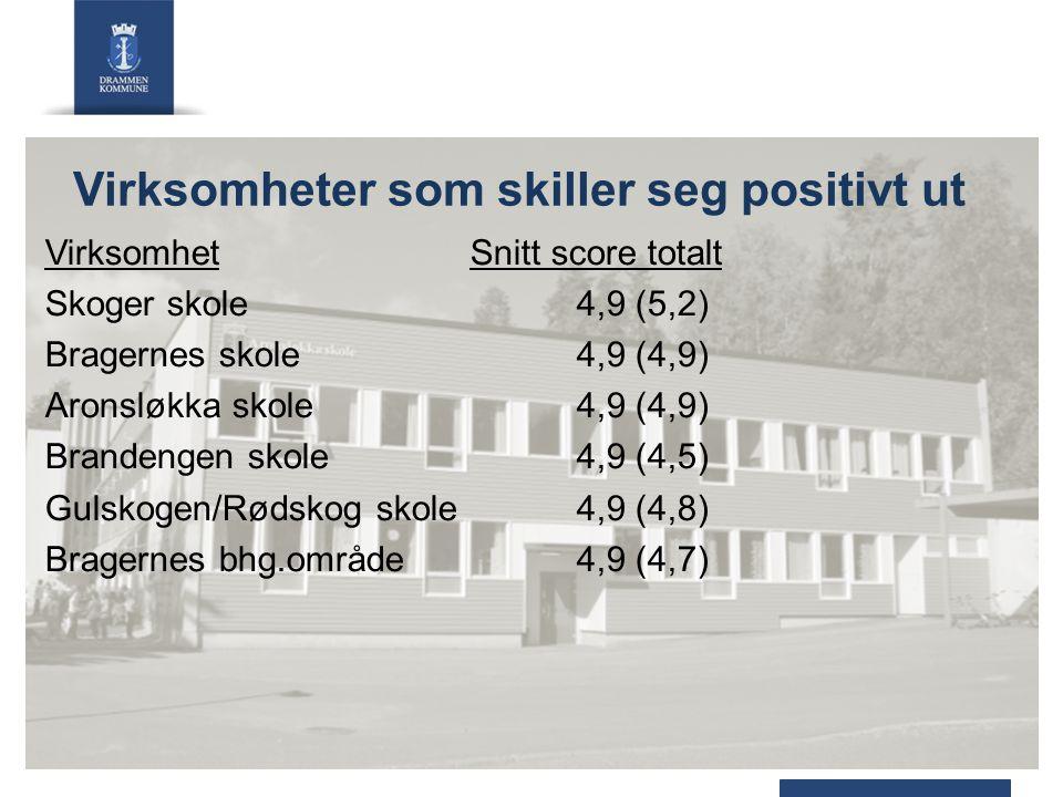 Virksomheter som skiller seg positivt ut VirksomhetSnitt score totalt Skoger skole4,9 (5,2) Bragernes skole4,9 (4,9) Aronsløkka skole4,9 (4,9) Brandengen skole4,9 (4,5) Gulskogen/Rødskog skole4,9 (4,8) Bragernes bhg.område4,9 (4,7)