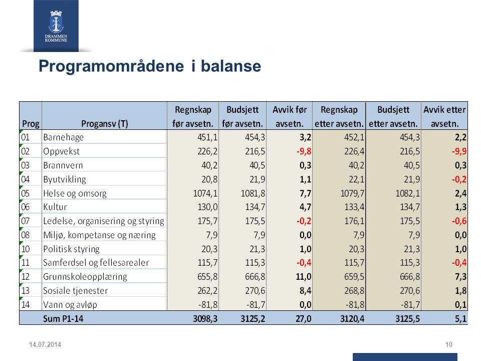 Programområdene i balanse 14.07.201410