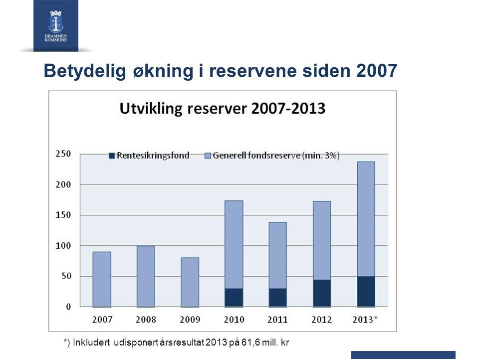 Betydelig økning i reservene siden 2007 *) Inkludert udisponert årsresultat 2013 på 61,6 mill. kr