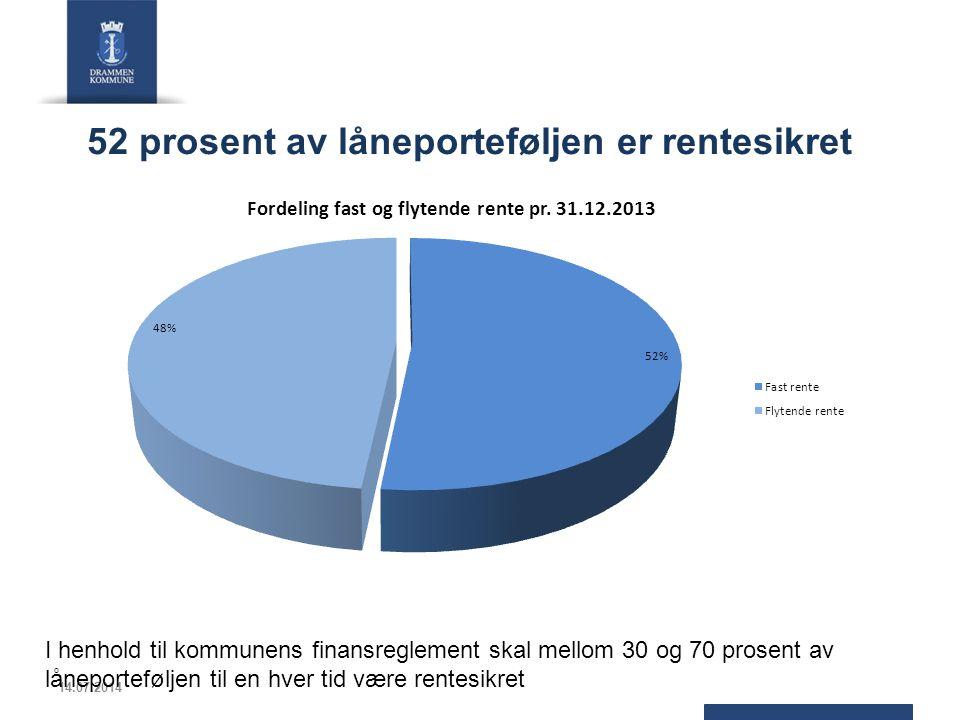 52 prosent av låneporteføljen er rentesikret 14.07.2014 I henhold til kommunens finansreglement skal mellom 30 og 70 prosent av låneporteføljen til en