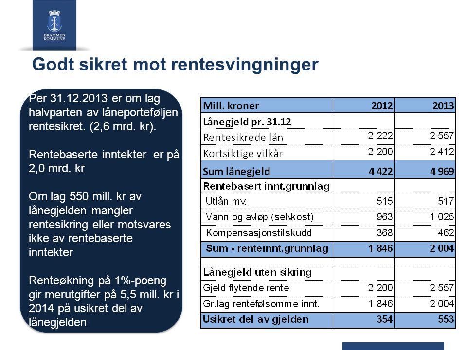 Godt sikret mot rentesvingninger Per 31.12.2013 er om lag halvparten av låneporteføljen rentesikret. (2,6 mrd. kr). Rentebaserte inntekter er på 2,0 m