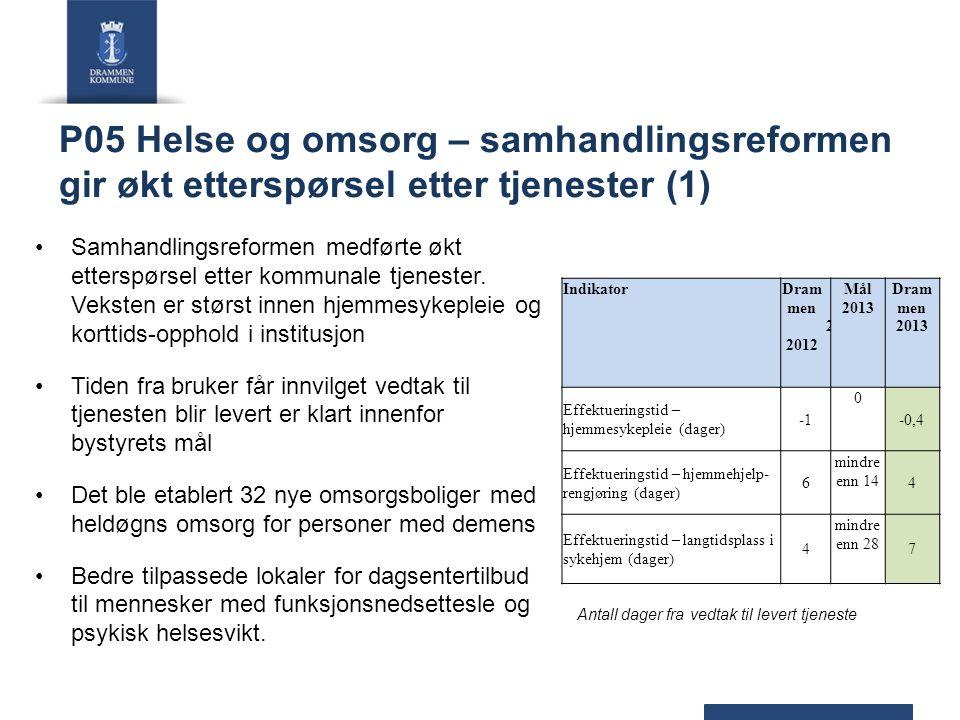 P05 Helse og omsorg – samhandlingsreformen gir økt etterspørsel etter tjenester (1) Samhandlingsreformen medførte økt etterspørsel etter kommunale tje