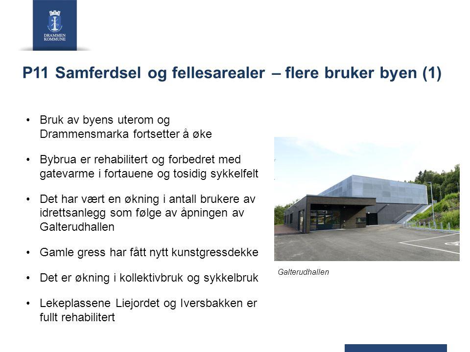 P11 Samferdsel og fellesarealer – flere bruker byen (1) Bruk av byens uterom og Drammensmarka fortsetter å øke Bybrua er rehabilitert og forbedret med