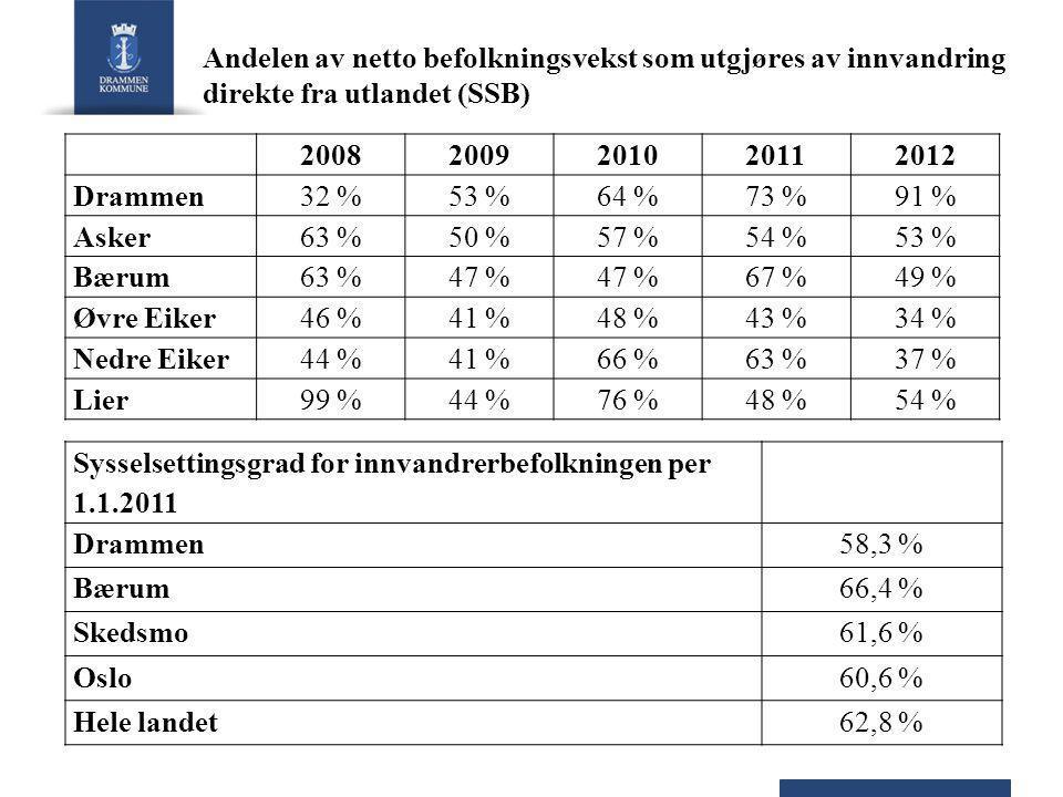 Andelen av netto befolkningsvekst som utgjøres av innvandring direkte fra utlandet (SSB) 20082009201020112012 Drammen32 %53 %64 %73 %91 % Asker63 %50 %57 %54 %53 % Bærum63 %47 % 67 %49 % Øvre Eiker46 %41 %48 %43 %34 % Nedre Eiker44 %41 %66 %63 %37 % Lier99 %44 %76 %48 %54 % Sysselsettingsgrad for innvandrerbefolkningen per 1.1.2011 Drammen58,3 % Bærum66,4 % Skedsmo61,6 % Oslo60,6 % Hele landet62,8 %