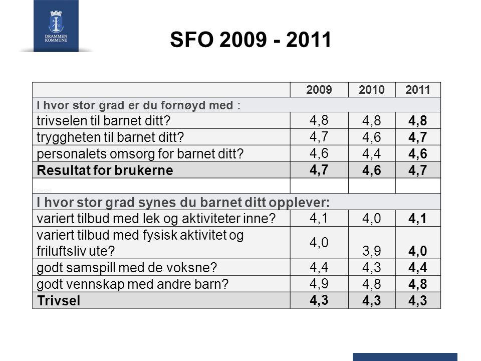 SFO 2009 - 2011 200920102011 I hvor stor grad er du fornøyd med : trivselen til barnet ditt? 4,8 tryggheten til barnet ditt? 4,7 4,64,7 personalets om