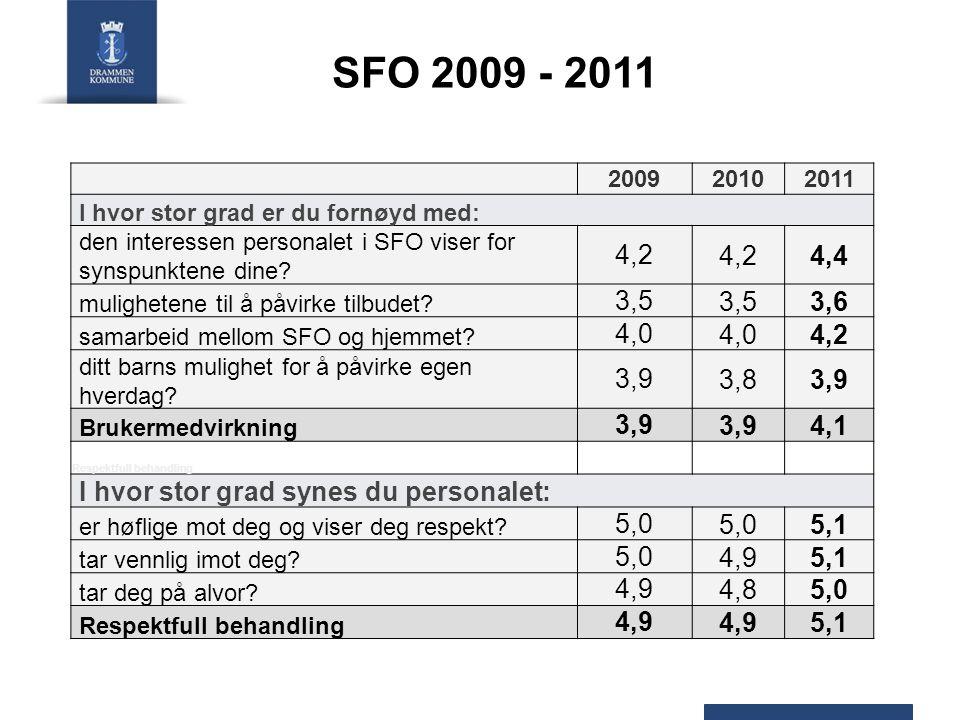 SFO 2009 - 2011 200920102011 I hvor stor grad er du fornøyd med: den interessen personalet i SFO viser for synspunktene dine? 4,2 4,4 mulighetene til