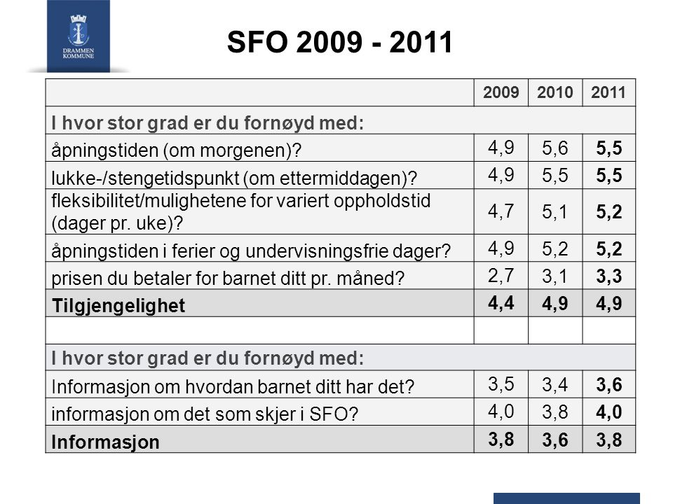 SFO 2009 - 2011 200920102011 I hvor stor grad er du fornøyd med: åpningstiden (om morgenen)? 4,95,65,5 lukke-/stengetidspunkt (om ettermiddagen)? 4,95