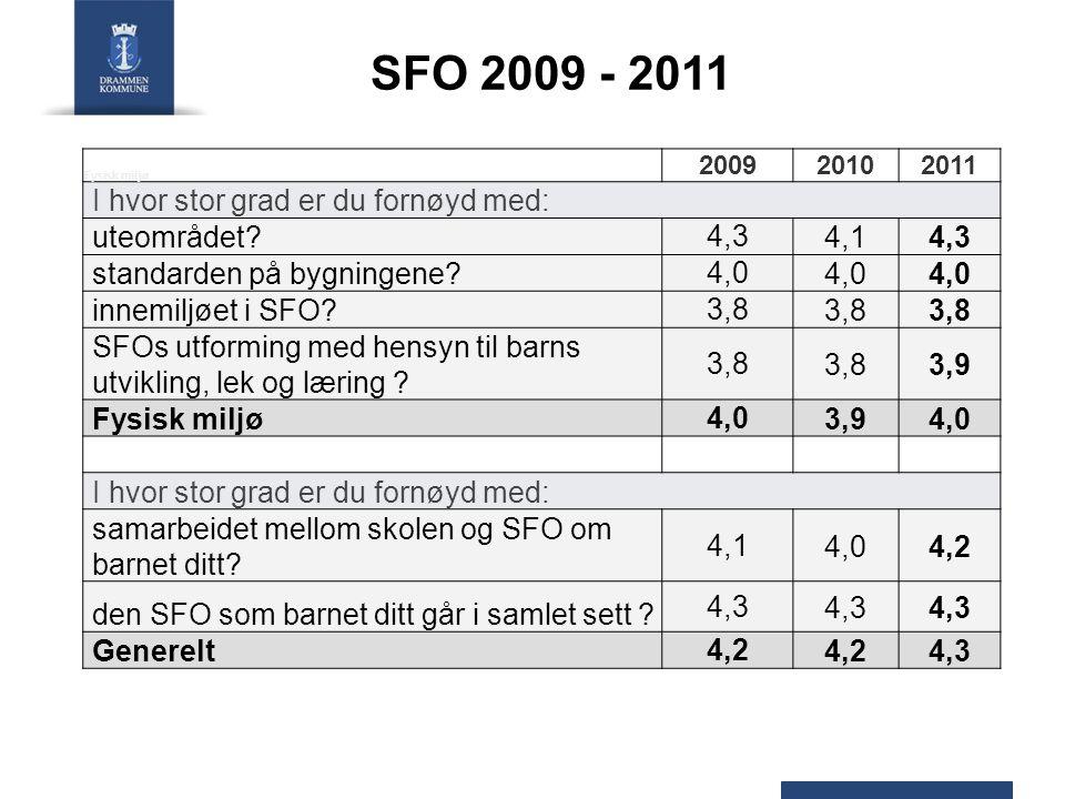 SFO 2009 - 2011 Fysisk miljø 200920102011 I hvor stor grad er du fornøyd med: uteområdet? 4,34,14,3 standarden på bygningene? 4,0 innemiljøet i SFO? 3