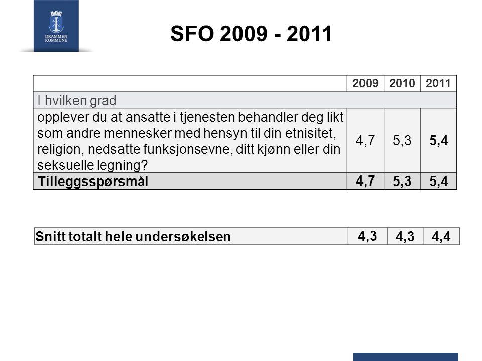 SFO – undersøkelsen utvikling 200920102011 Resultat for brukerne 4,74,64,7 Trivsel 4,3 Brukermedvirkning 3,9 4,1 Respektfull behandling 4,9 5,1 Tilgjengelighet 4,44,9 Informasjon 3,83,63,8 Fysisk miljø 4,03,94,0 Generelt 4,2 4,3 Snitt totalt 4,3 4,4 Tilleggsspørsmål 4,75,35,4