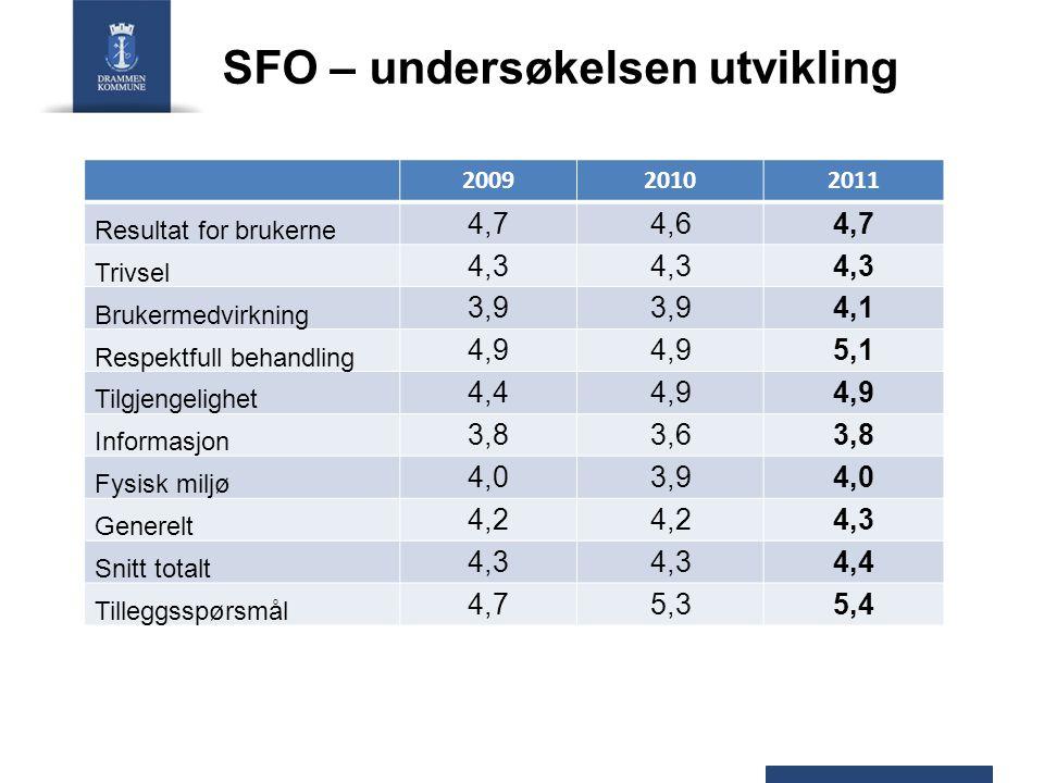SFO – undersøkelsen utvikling 200920102011 Resultat for brukerne 4,74,64,7 Trivsel 4,3 Brukermedvirkning 3,9 4,1 Respektfull behandling 4,9 5,1 Tilgje