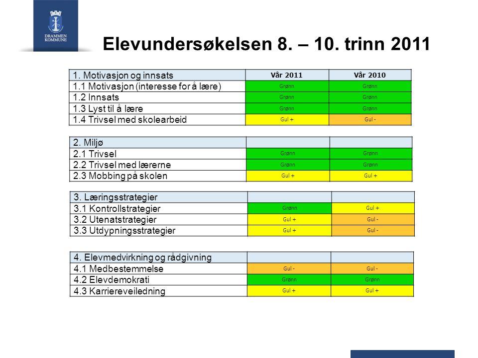 Elevundersøkelsen 8. – 10. trinn 2011 1.