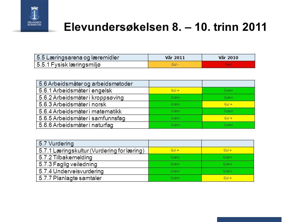 Elevundersøkelsen 8. – 10.