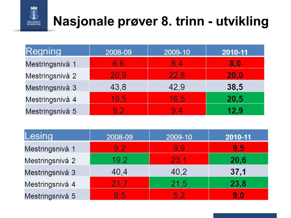 Nasjonale prøver 8. trinn - utvikling Regning 2008-092009-102010-11 Mestringsnivå 1 6,68,48,0 Mestringsnivå 2 20,922,820,0 Mestringsnivå 3 43,842,938,