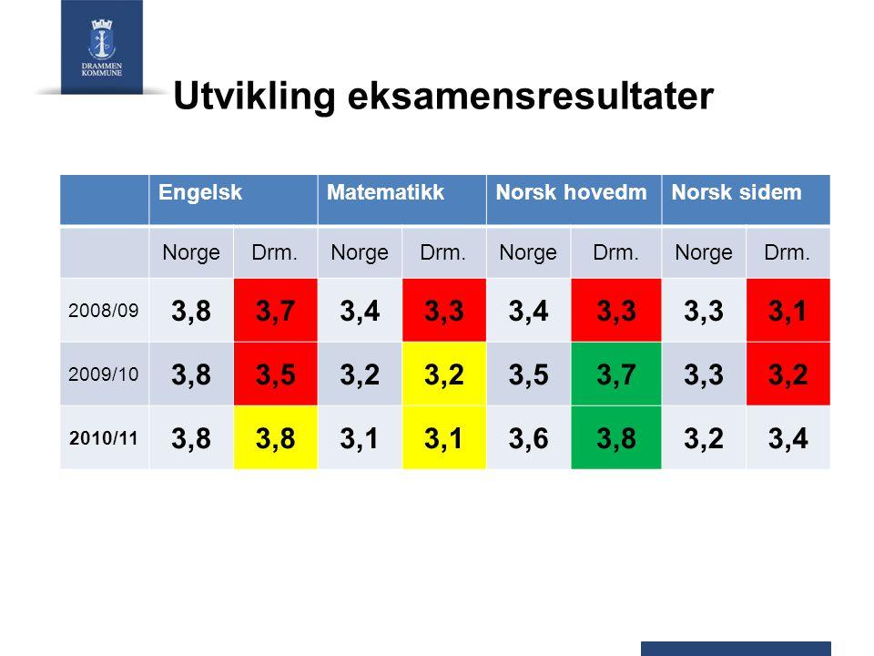 Utvikling eksamensresultater EngelskMatematikkNorsk hovedmNorsk sidem NorgeDrm.NorgeDrm.NorgeDrm.NorgeDrm. 2008/09 3,83,73,43,33,43,3 3,1 2009/10 3,83