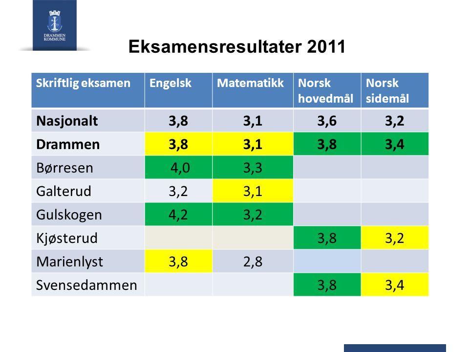 Eksamensresultater 2011 Skriftlig eksamenEngelskMatematikkNorsk hovedmål Norsk sidemål Nasjonalt3,83,13,63,2 Drammen3,83,13,83,4 Børresen 4,03,3 Galte