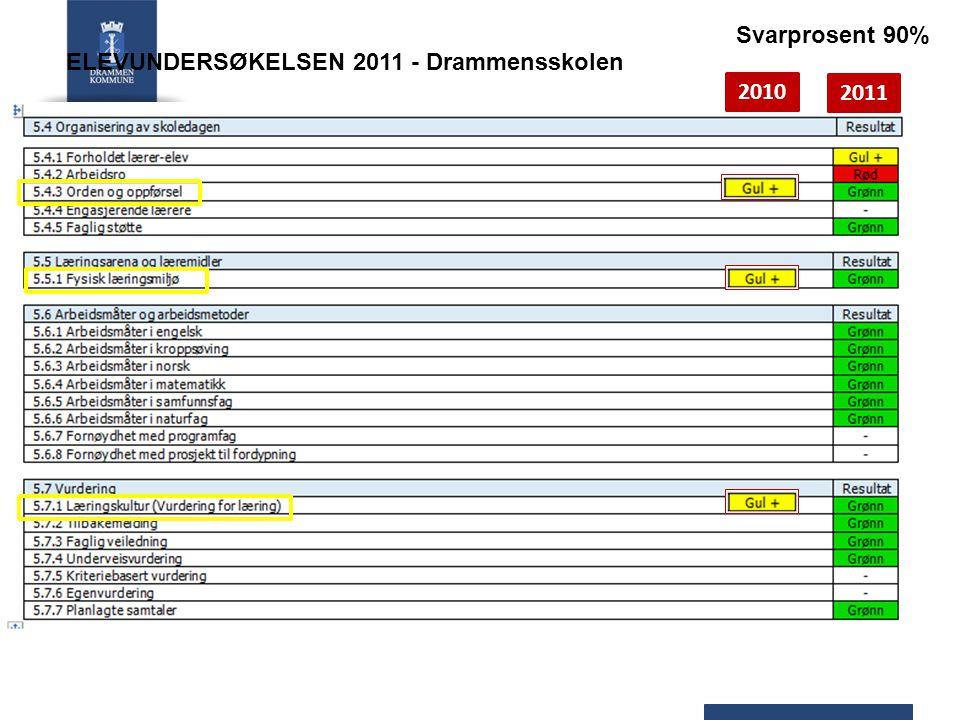2010 ELEVUNDERSØKELSEN 2011 - Drammensskolen Svarprosent 90% 2011