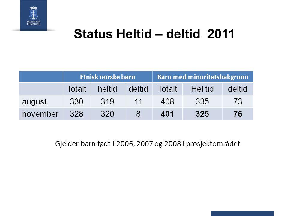 Status Heltid – deltid 2011 Gjelder barn født i 2006, 2007 og 2008 i prosjektområdet Etnisk norske barnBarn med minoritetsbakgrunn TotaltheltiddeltidTotaltHel tiddeltid august3303191140833573 november328320840132576
