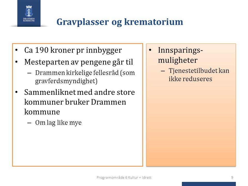 Gravplasser og krematorium Ca 190 kroner pr innbygger Mesteparten av pengene går til – Drammen kirkelige fellesråd (som gravferdsmyndighet) Sammenlikn
