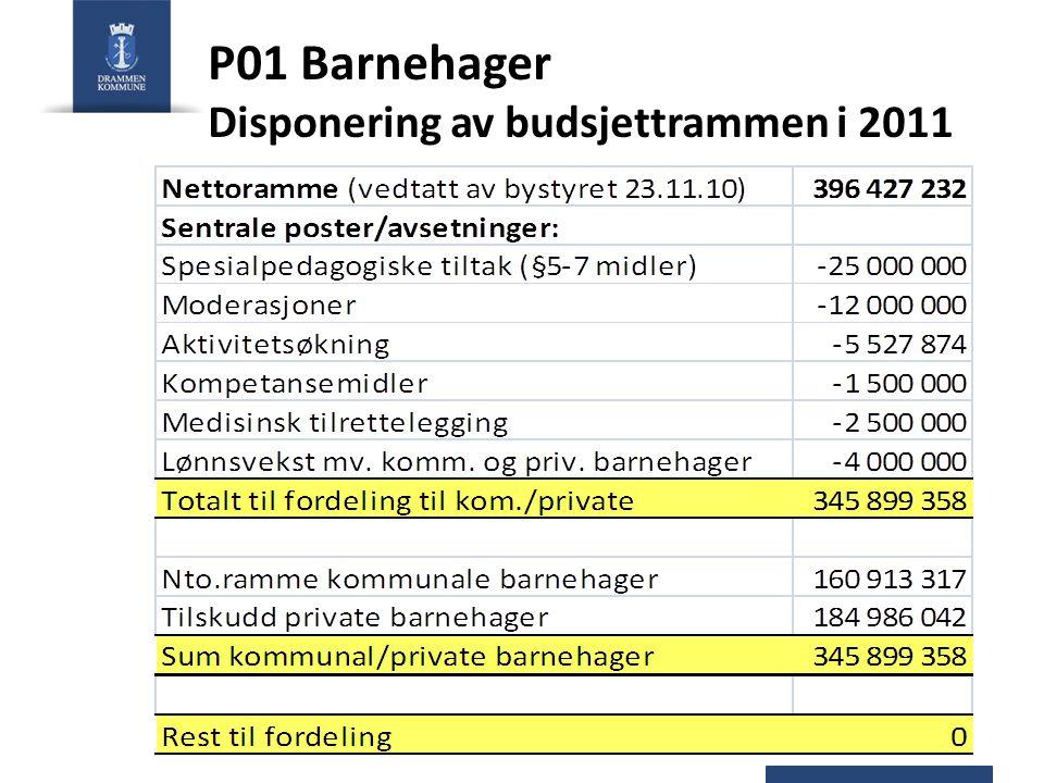 Korrigerte brutto driftsutgifter i kommunale barnehager 2011 Lønnsbudsjettet er basert på faktisk lønnsnivå pr.1.1.2011.