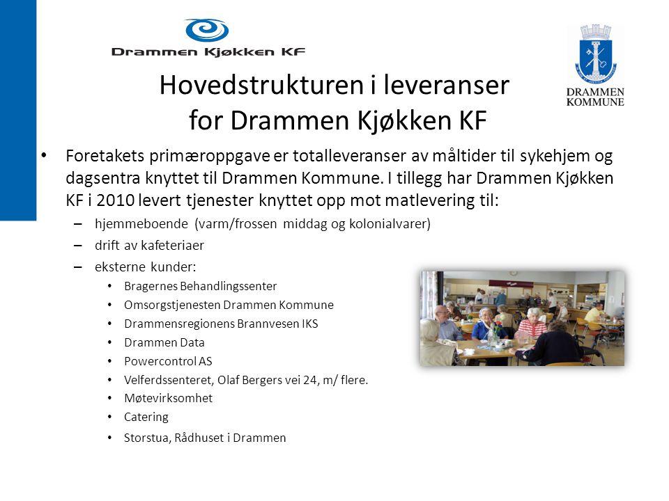 Hovedstrukturen i leveranser for Drammen Kjøkken KF Foretakets primæroppgave er totalleveranser av måltider til sykehjem og dagsentra knyttet til Drammen Kommune.