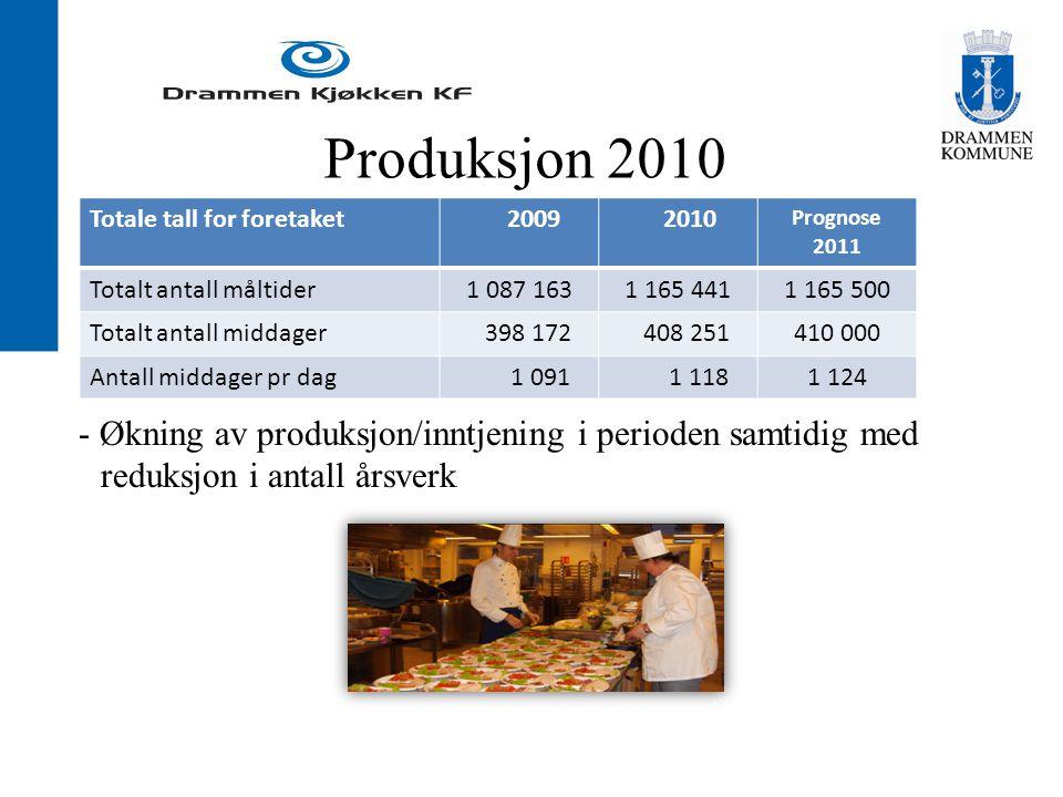 Produksjon 2010 - Økning av produksjon/inntjening i perioden samtidig med reduksjon i antall årsverk Totale tall for foretaket 2009 2010 Prognose 2011 Totalt antall måltider1 087 1631 165 4411 165 500 Totalt antall middager 398 172 408 251410 000 Antall middager pr dag 1 091 1 1181 124