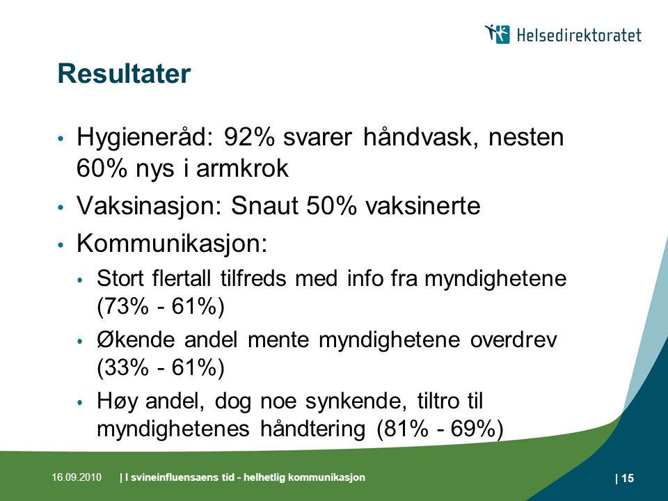 16.09.2010| I svineinfluensaens tid - helhetlig kommunikasjon | 15 Resultater Hygieneråd: 92% svarer håndvask, nesten 60% nys i armkrok Vaksinasjon: Snaut 50% vaksinerte Kommunikasjon: Stort flertall tilfreds med info fra myndighetene (73% - 61%) Økende andel mente myndighetene overdrev (33% - 61%) Høy andel, dog noe synkende, tiltro til myndighetenes håndtering (81% - 69%)
