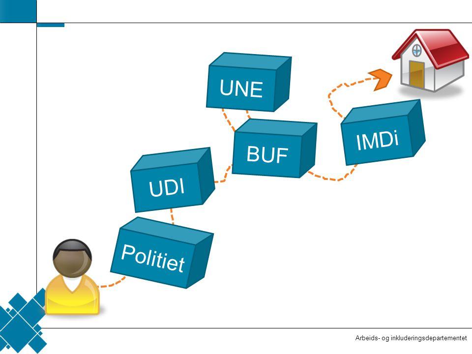 Arbeids- og inkluderingsdepartementet  Tittelfelt   Innholdsfelt  AID standard Politiet UDI UNE BUF IMDi