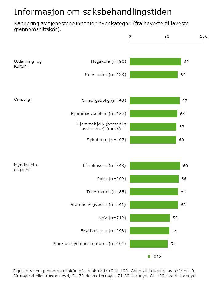 Informasjon om saksbehandlingstiden Figuren viser gjennomsnittskår på en skala fra 0 til 100. Anbefalt tolkning av skår er: 0- 50 nøytral eller misfor