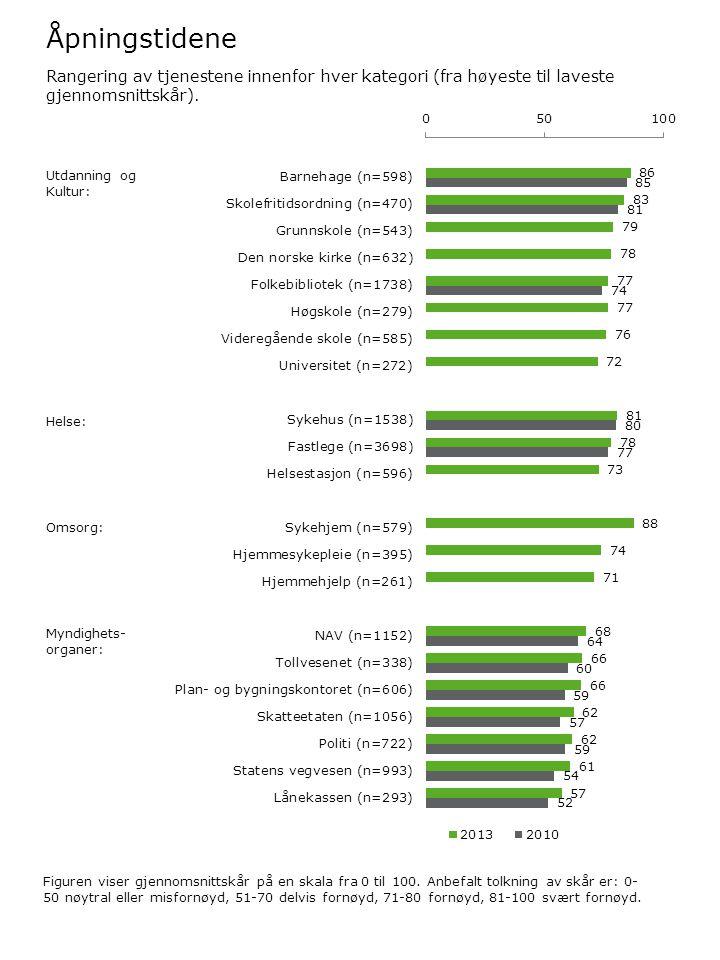 Åpningstidene Figuren viser gjennomsnittskår på en skala fra 0 til 100. Anbefalt tolkning av skår er: 0- 50 nøytral eller misfornøyd, 51-70 delvis for