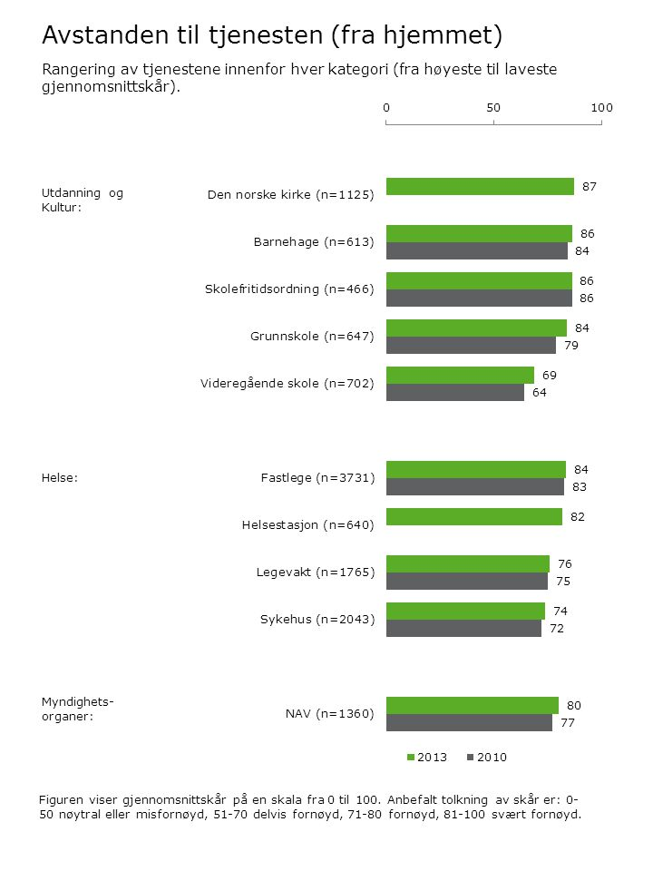 Avstanden til tjenesten (fra hjemmet) Figuren viser gjennomsnittskår på en skala fra 0 til 100.