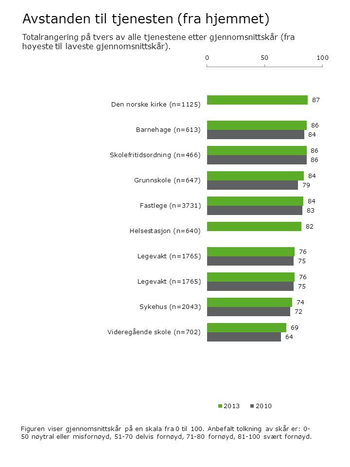 Avstanden til tjenesten (fra hjemmet) Figuren viser gjennomsnittskår på en skala fra 0 til 100. Anbefalt tolkning av skår er: 0- 50 nøytral eller misf
