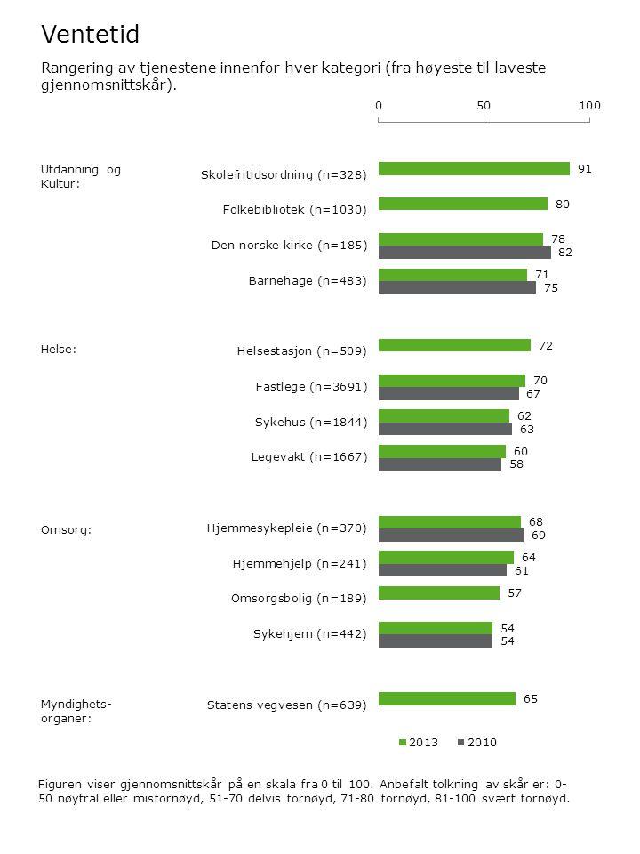 Ventetid Figuren viser gjennomsnittskår på en skala fra 0 til 100. Anbefalt tolkning av skår er: 0- 50 nøytral eller misfornøyd, 51-70 delvis fornøyd,